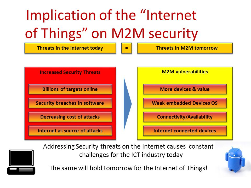 Implication of the Internet of Things on M2M security Threats in the internet today M2M vulnerabilities More devices & value Weak embedded Devices OS Connectivity/Availability Increased Security Threats Security breaches in software Decreasing cost of attacks Internet as source of attacks Threats in M2M tomorrow = = Addressing Security threats on the Internet causes constant challenges for the ICT industry today The same will hold tomorrow for the Internet of Things.