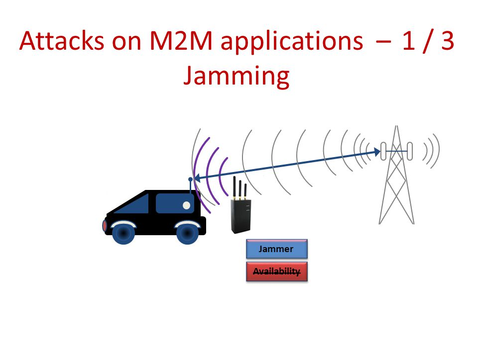 Attacks on M2M applications –1 / 3 Jamming Jammer Availability