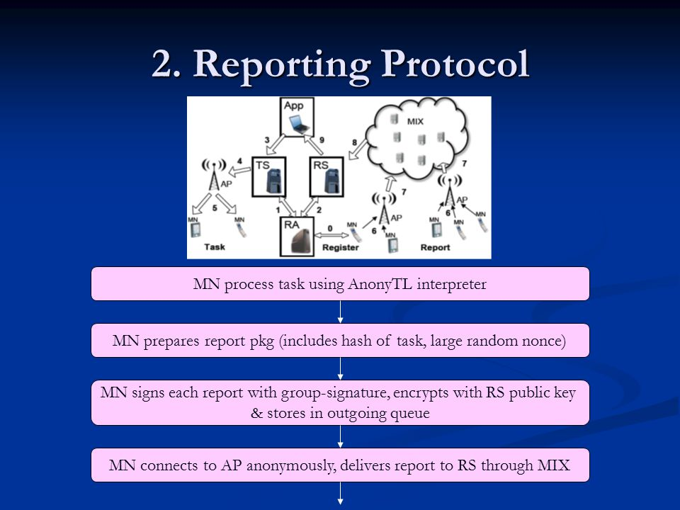 2. Reporting Protocol MN process task using AnonyTL interpreter MN prepares report pkg (includes hash of task, large random nonce) MN signs each repor