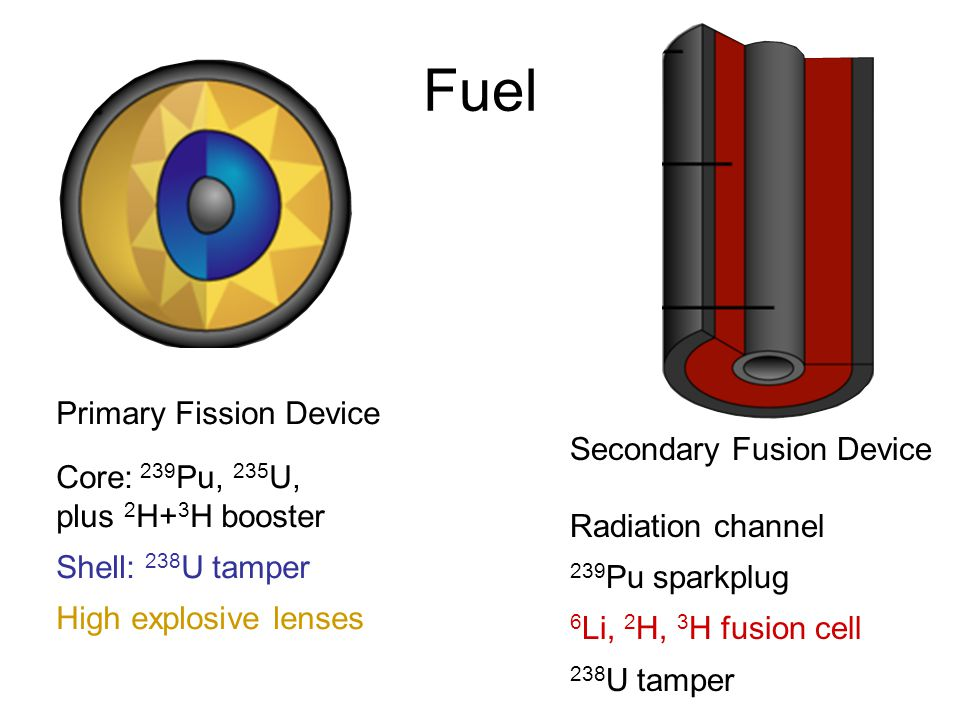 Fuel Primary Fission Device Core: 239 Pu, 235 U, plus 2 H+ 3 H booster Shell: 238 U tamper High explosive lenses Secondary Fusion Device Radiation cha