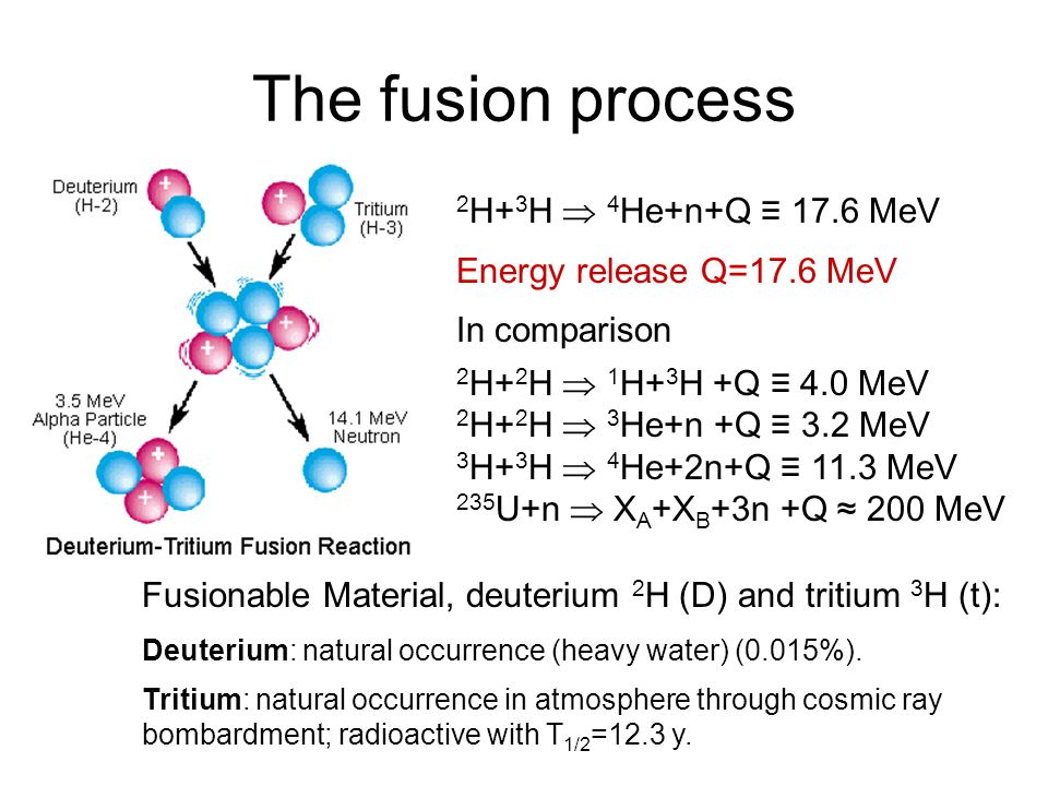The fusion process 2 H+ 3 H  4 He+n+Q ≡ 17.6 MeV Energy release Q=17.6 MeV In comparison 2 H+ 2 H  1 H+ 3 H +Q ≡ 4.0 MeV 2 H+ 2 H  3 He+n +Q ≡ 3.2 MeV 3 H+ 3 H  4 He+2n+Q ≡ 11.3 MeV 235 U+n  X A +X B +3n +Q ≈ 200 MeV Fusionable Material, deuterium 2 H (D) and tritium 3 H (t): Deuterium: natural occurrence (heavy water) (0.015%).