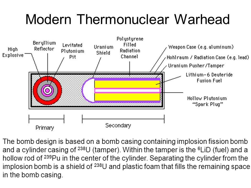 Modern Thermonuclear Warhead The bomb design is based on a bomb casing containing implosion fission bomb and a cylinder casing of 238 U (tamper). With