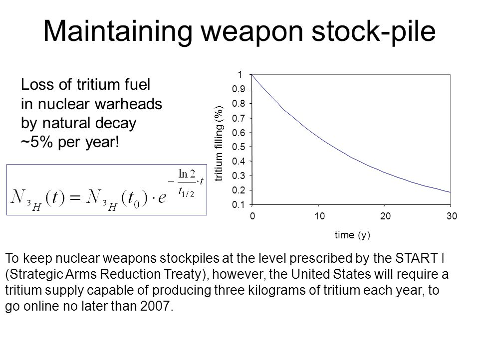 Maintaining weapon stock-pile To keep nuclear weapons stockpiles at the level prescribed by the START I (Strategic Arms Reduction Treaty), however, th