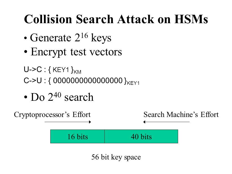 Collision Search Attack on HSMs 40 bits16 bits Generate 2 16 keys Encrypt test vectors U->C : { KEY1 } KM C->U : { 0000000000000000 } KEY1 Do 2 40 search Cryptoprocessor's EffortSearch Machine's Effort 56 bit key space