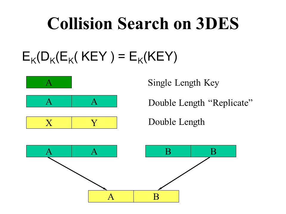 Collision Search on 3DES E K (D K (E K ( KEY ) = E K (KEY) AA XY AABB AB A Single Length Key Double Length Replicate Double Length
