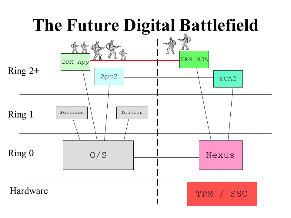The Future Digital Battlefield O/SNexus DRM App App2 DRM NCA NCA2 DriversServices TPM / SSC Hardware Ring 1 Ring 0 Ring 2+