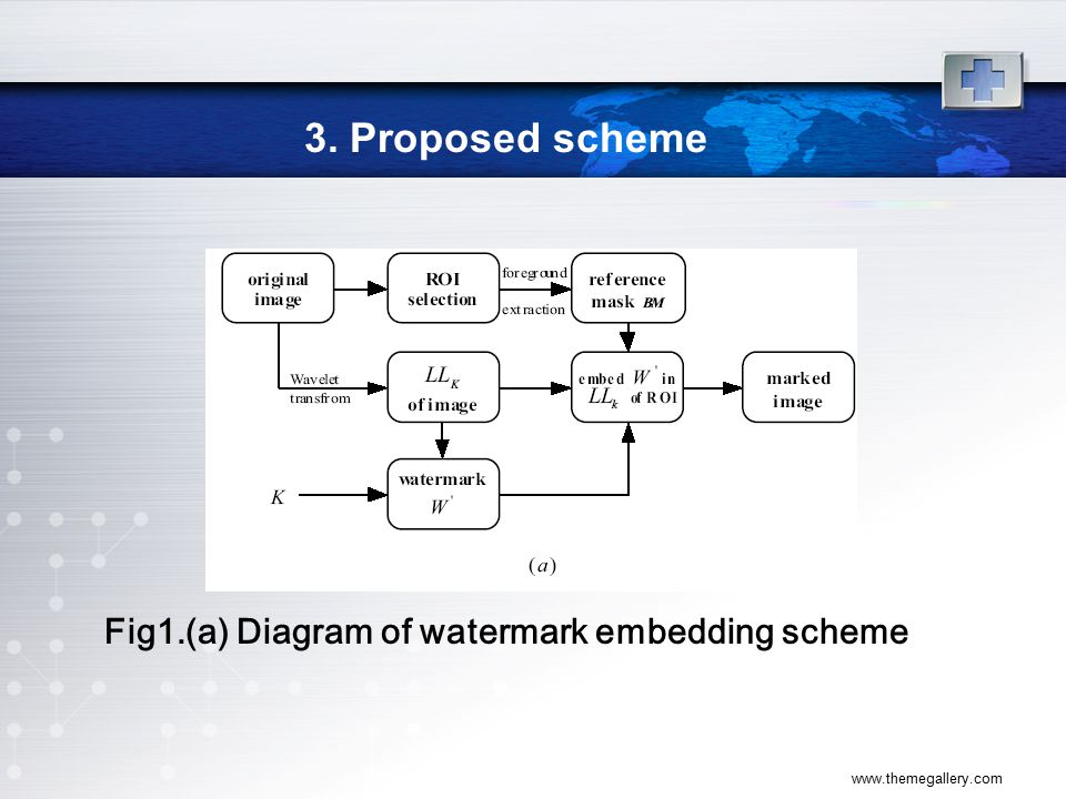 www.themegallery.com 3. Proposed scheme Fig1.(a) Diagram of watermark embedding scheme