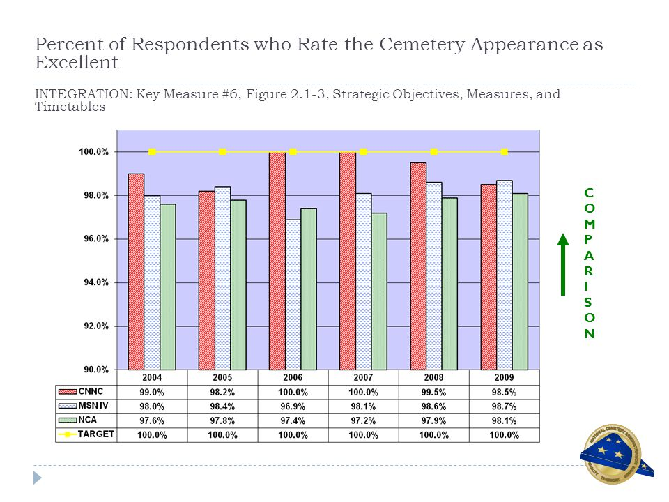 Percent of Respondents who Rate the Cemetery Appearance as Excellent INTEGRATION: Key Measure #6, Figure 2.1-3, Strategic Objectives, Measures, and Timetables COMPARISONCOMPARISON