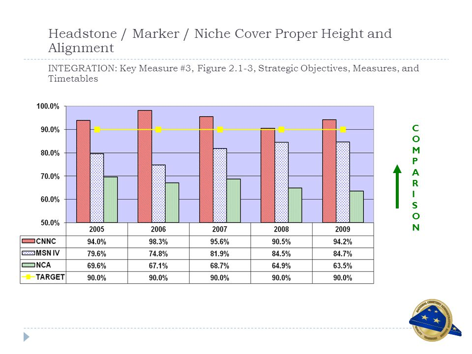 Headstone / Marker / Niche Cover Proper Height and Alignment INTEGRATION: Key Measure #3, Figure 2.1-3, Strategic Objectives, Measures, and Timetables COMPARISONCOMPARISON