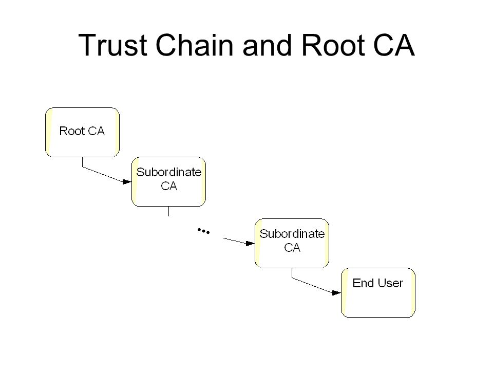 Trust Chain and Root CA...