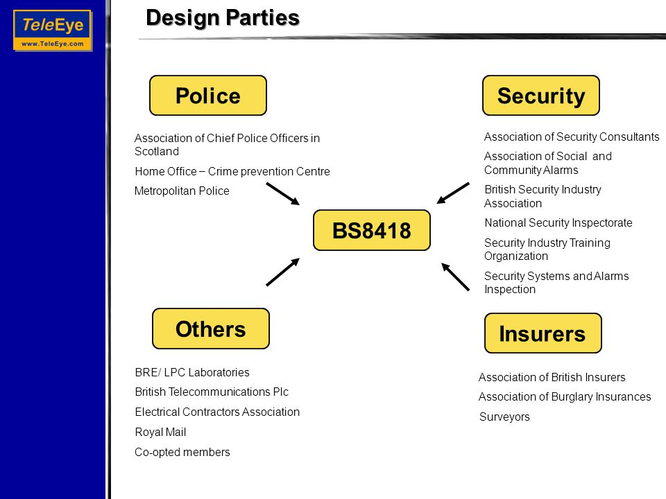 Design Parties BRE/ LPC Laboratories British Telecommunications Plc Electrical Contractors Association Royal Mail Co-opted members Association of British Insurers Association of Burglary Insurances Surveyors Association of Chief Police Officers in Scotland Home Office – Crime prevention Centre Metropolitan Police Association of Security Consultants Association of Social and Community Alarms British Security Industry Association National Security Inspectorate Security Industry Training Organization Security Systems and Alarms Inspection PoliceSecurity BS8418 Insurers Others