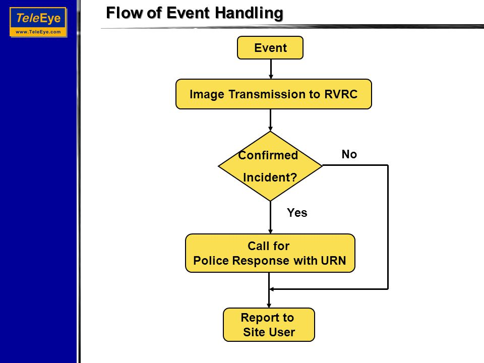 Flow of Event Handling Event Image Transmission to RVRC Confirmed Incident.