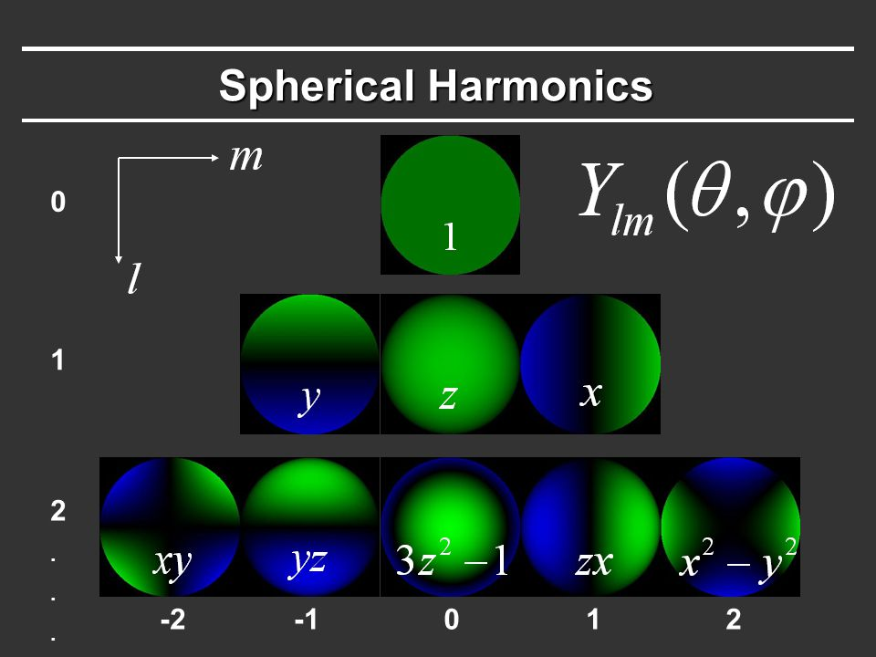 Spherical Harmonics -2012 0 1 2...2...