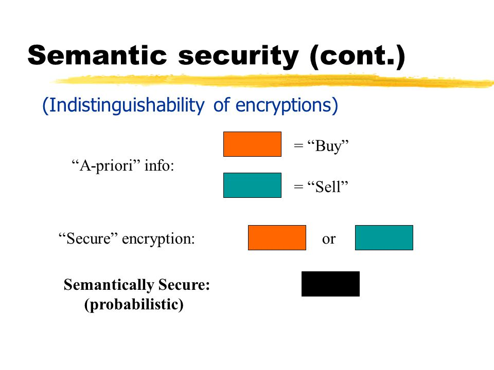 Semantic security (cont.) Secure encryption:or Semantically Secure: (probabilistic) = Buy = Sell A-priori info: (Indistinguishability of encryptions)