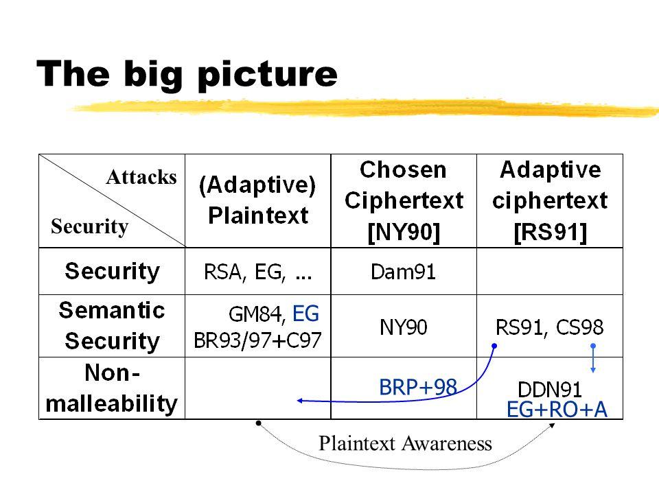 The big picture Attacks Security Plaintext Awareness BRP+98 EG EG+RO+A