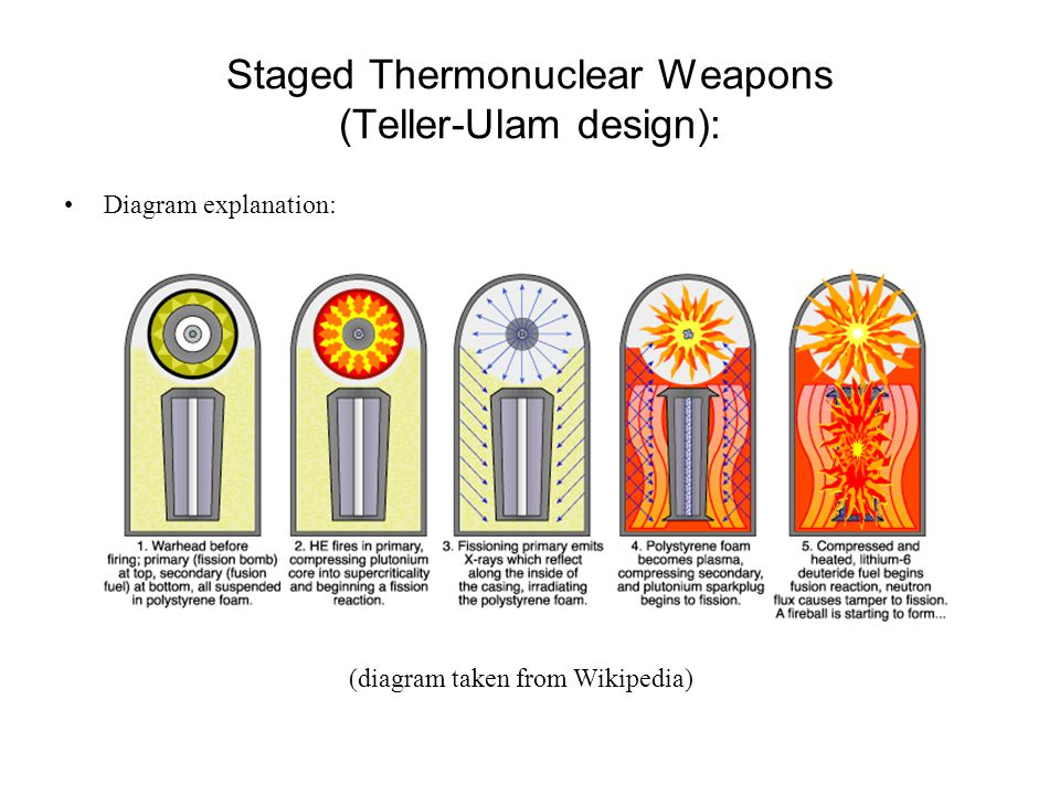 Staged Thermonuclear Weapons (Teller-Ulam design): Diagram explanation: (diagram taken from Wikipedia)