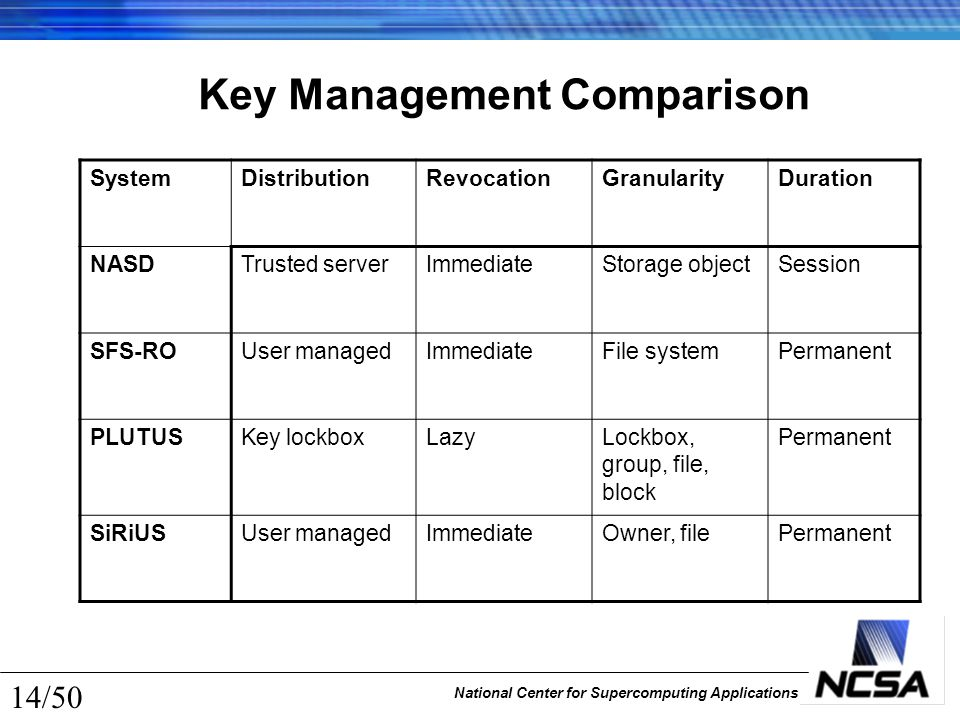 National Center for Supercomputing Applications 14/50 Key Management Comparison SystemDistributionRevocationGranularityDuration NASDTrusted serverImme