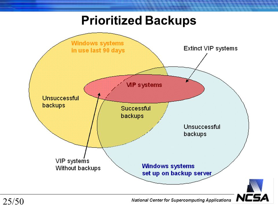 National Center for Supercomputing Applications 25/50 Prioritized Backups