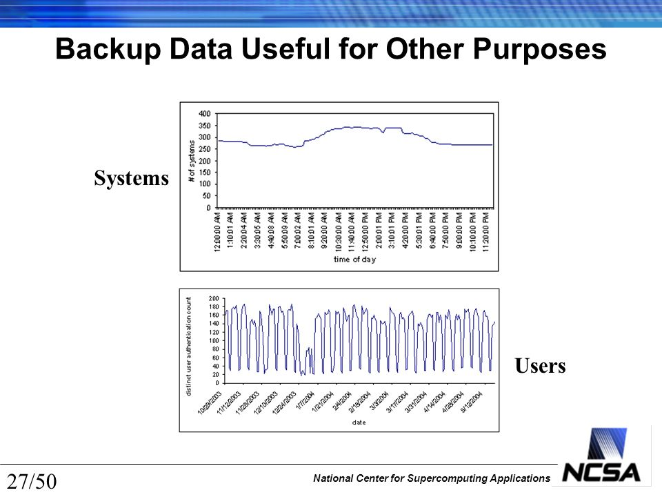 National Center for Supercomputing Applications 27/50 Backup Data Useful for Other Purposes Users Systems