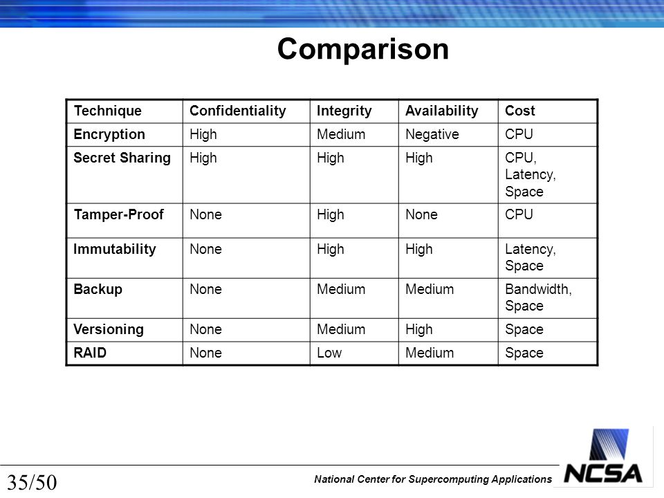 National Center for Supercomputing Applications 35/50 Comparison TechniqueConfidentialityIntegrityAvailabilityCost EncryptionHighMediumNegativeCPU Sec