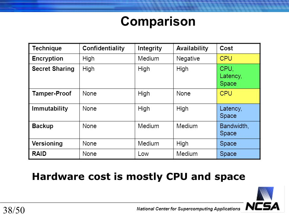 National Center for Supercomputing Applications 38/50 Comparison TechniqueConfidentialityIntegrityAvailabilityCost EncryptionHighMediumNegativeCPU Sec