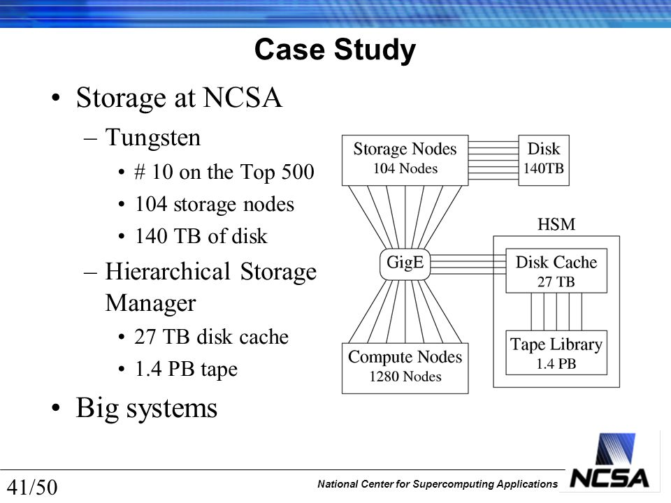 National Center for Supercomputing Applications 41/50 Case Study Storage at NCSA –Tungsten # 10 on the Top 500 104 storage nodes 140 TB of disk –Hiera