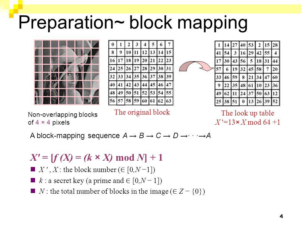 69788297 3546210102 51337344 17383145126 1042299207 395561132 4266323 227198145164 011010 000101 001001 001101 Block A Block B avg_A s =(68+76+32+44)/4=55=(00110111) 2 avg_B s =(104+20+36+52)/4=53=(00110101) 2 avg_B=(104+20+96+204+ … +164)/16=97 r = 001101 v=0, p=1 104 22 39 55 00 10 11 01 104 22 39 53 Block mapping A → B (secret key k) Keep unchanged Keep avg_Bs unchanged 011111 000000 000001 010101 00 10 11 01 124 0 7 85