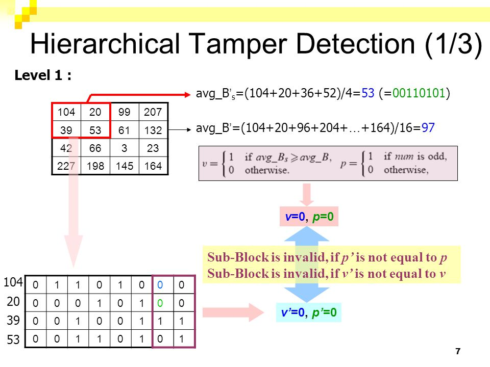 7 Hierarchical Tamper Detection (1/3) 1042099207 395361132 4266323 227198145164 avg_B ' s =(104+20+36+52)/4=53 (=00110101) avg_B ' =(104+20+96+204+ …