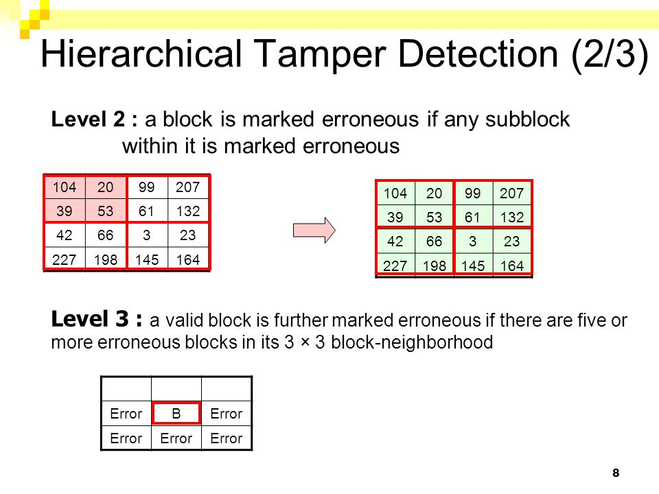 9 Hierarchical Tamper Detection (3/3) Level 4 : only required against the VQ counterfeiting attack 1042099207 395461132 4266323 227198145164 01101000 00010100 00100111 00110110 r = 001110(00) = 56 = avg_B1' s Block C 69788297 3546210102 51337344 17383145126 Block B ' avg_B ' s =(68+76+32+44)/4=55 avg_B ' s  avg_B1' s 55=00110111  00110100=52 Block mapping B' →C (secret key k)