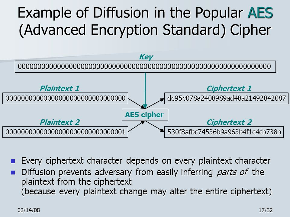 02/14/0817/32 Example of Diffusion in the Popular AES (Advanced Encryption Standard) Cipher Every ciphertext character depends on every plaintext character Every ciphertext character depends on every plaintext character Diffusion prevents adversary from easily inferring parts of the plaintext from the ciphertext (because every plaintext change may alter the entire ciphertext) Diffusion prevents adversary from easily inferring parts of the plaintext from the ciphertext (because every plaintext change may alter the entire ciphertext) 0000000000000000000000000000000000000000000000000000000000000000 00000000000000000000000000000000 00000000000000000000000000000001 Key Plaintext 1 Plaintext 2 AES cipher dc95c078a2408989ad48a21492842087 530f8afbc74536b9a963b4f1c4cb738b Ciphertext 1 Ciphertext 2