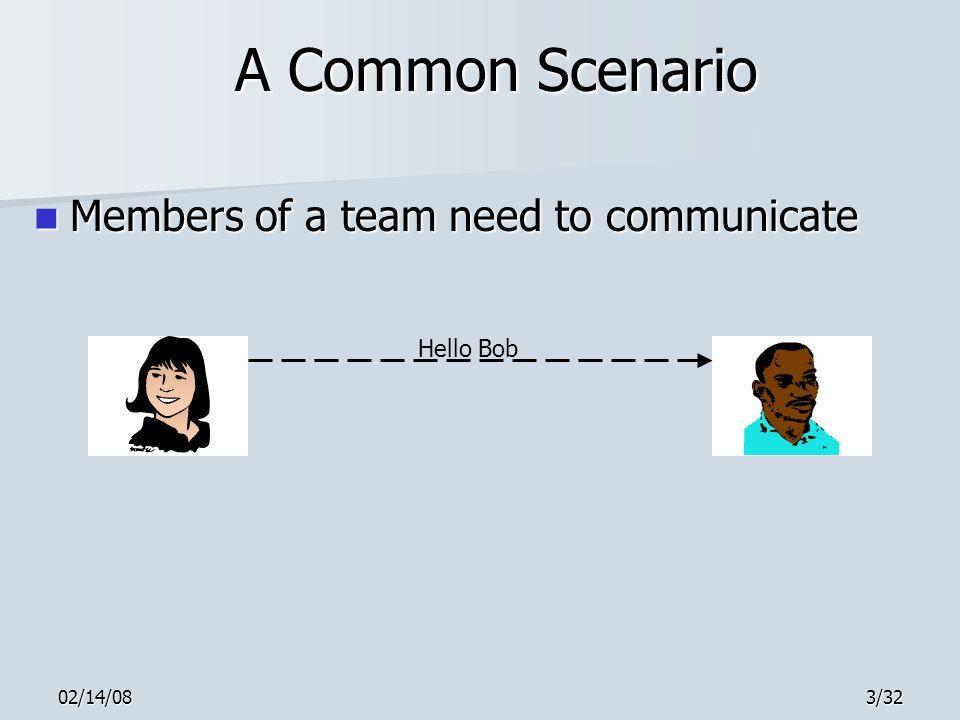 02/14/083/32 A Common Scenario Members of a team need to communicate Members of a team need to communicate Hello Bob
