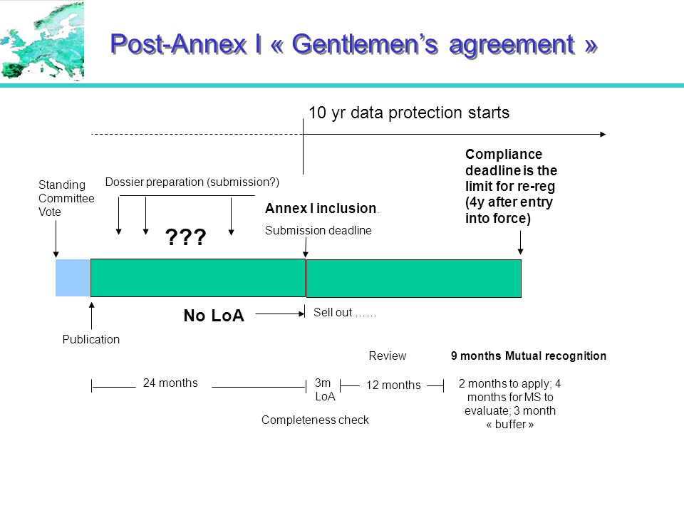 Post-Annex I « Gentlemen's agreement » Annex I inclusion.