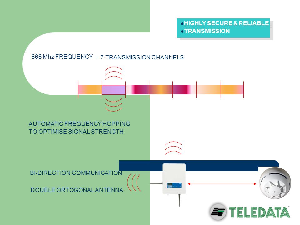 Wireless Interface Bi-directional communication Ortogonal antenna to determine the best signal polarisation 868Mhz frequency – 7 transmission channels Every communication receives a return message – no lost messages Automatic frequency hopping Automatic power management Automatic control of signal level for every communication