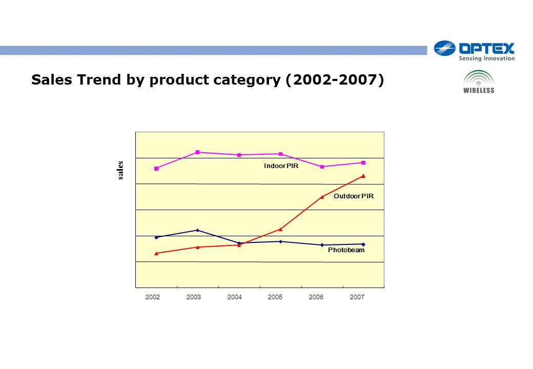 200220032004200520062007 Photobeam Outdoor PIR Indoor PIR sales Sales Trend by product category (2002-2007)