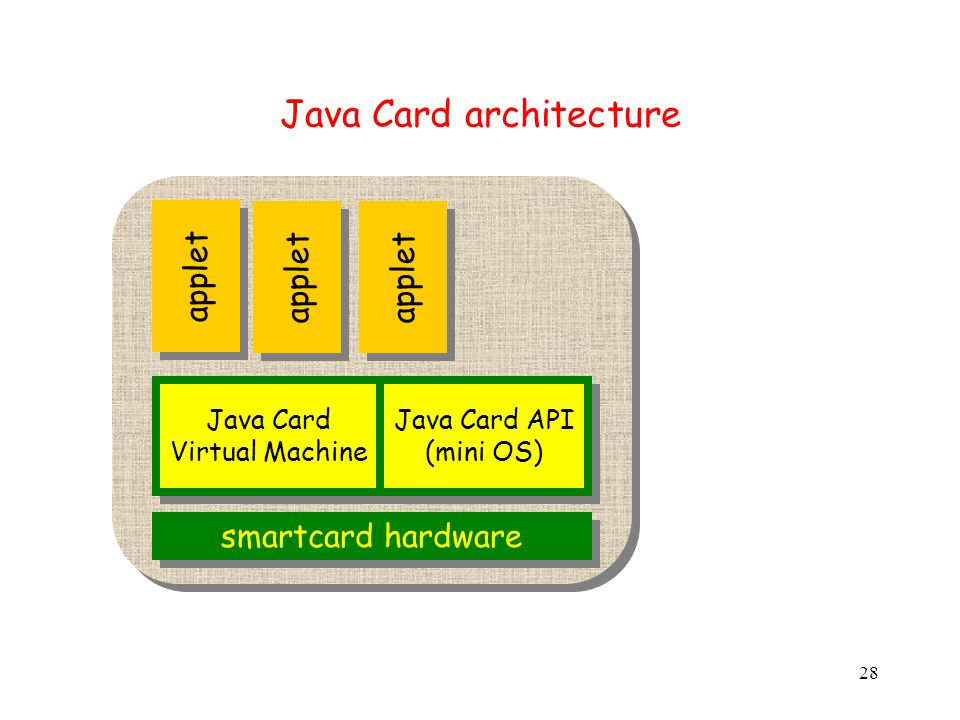 28 Java Card platform Java Card architecture smartcard hardware applet Java Card Virtual Machine Java Card API (mini OS)