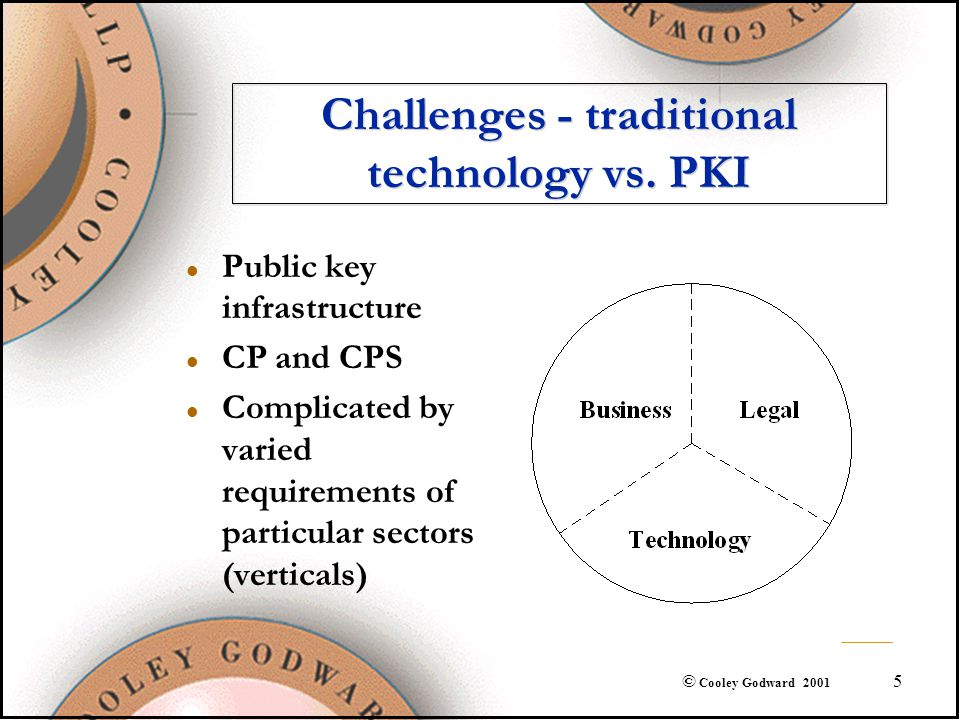 5 © Cooley Godward 2001 Challenges - traditional technology vs. PKI l Public key infrastructure l CP and CPS l Complicated by varied requirements of p