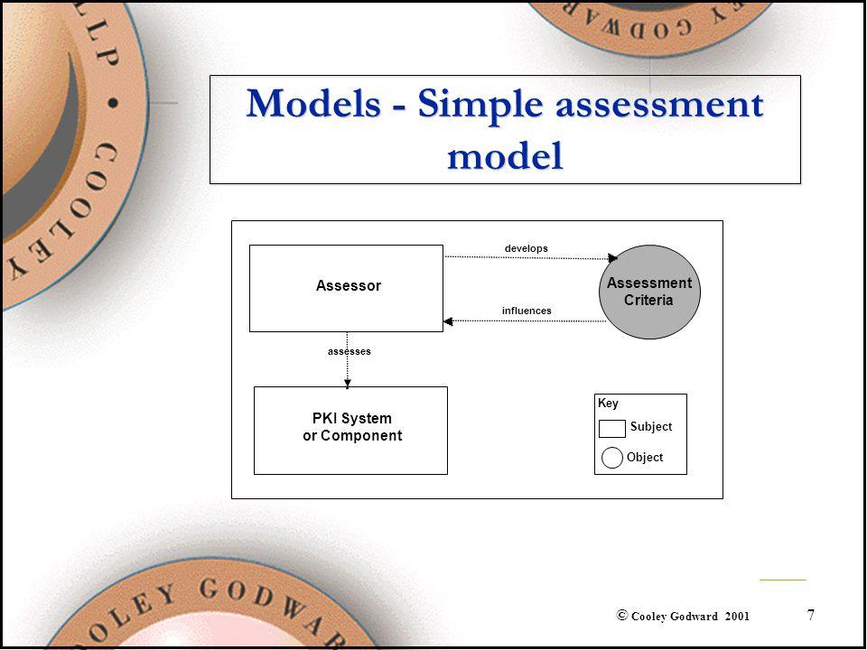 7 © Cooley Godward 2001 Models - Simple assessment model Assessment Criteria Assessor PKI System or Component assesses develops influences Key Subject Object