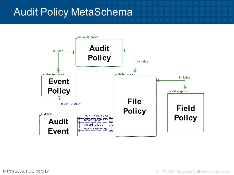 © 2006 Progress Software Corporation19 March 2006, PUG Norway Audit Policy MetaSchema Audit Policy File Policy Field Policy Event Policy Audit Event