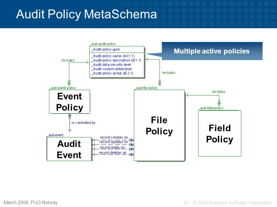 © 2006 Progress Software Corporation20 March 2006, PUG Norway Multiple active policies Audit Policy MetaSchema File Policy Field Policy Event Policy A
