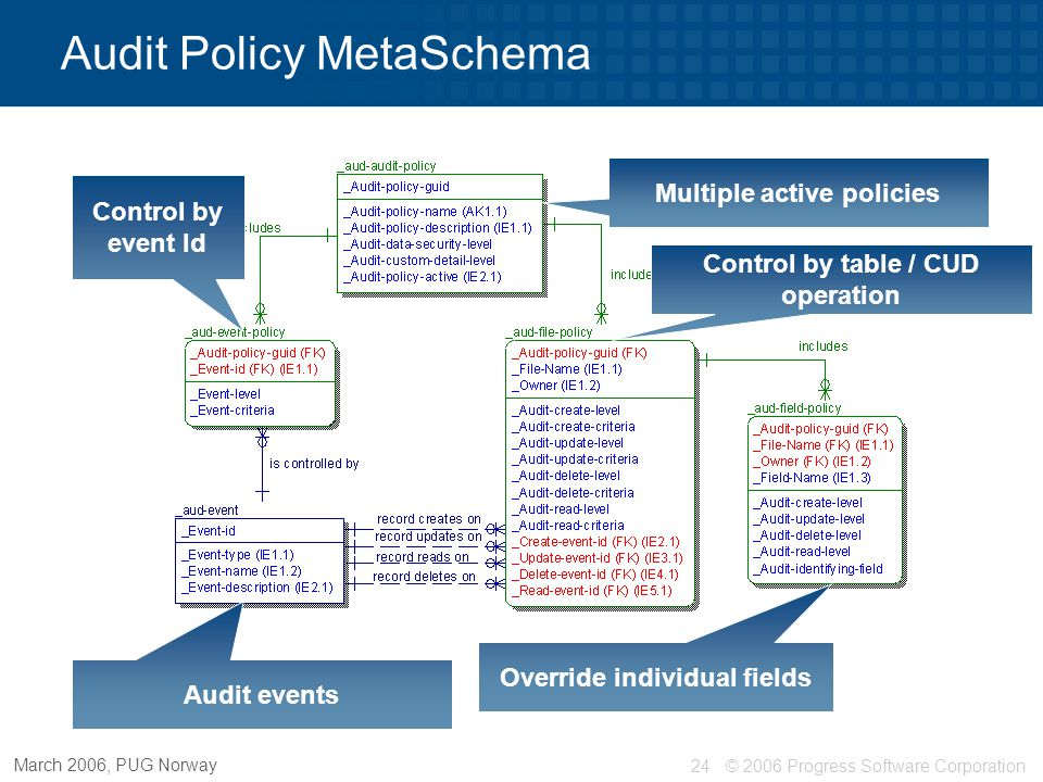© 2006 Progress Software Corporation24 March 2006, PUG Norway Multiple active policies Control by table / CUD operation Audit Policy MetaSchema Overri