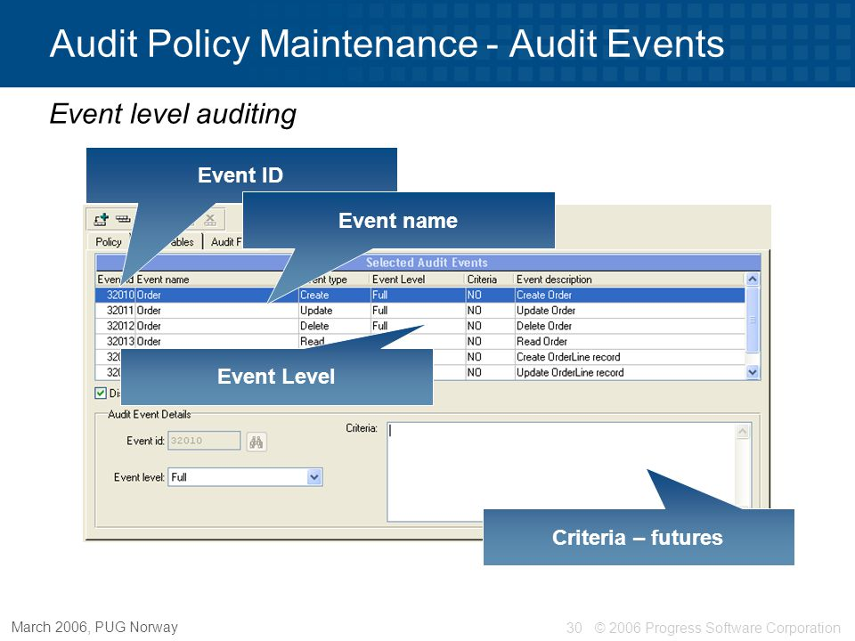 © 2006 Progress Software Corporation30 March 2006, PUG Norway Audit Policy Maintenance - Audit Events Event level auditing Event ID Event name Event L