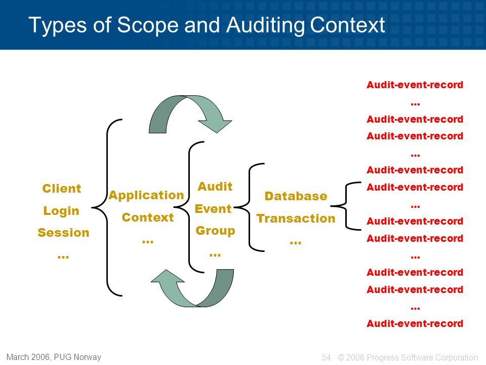 © 2006 Progress Software Corporation54 March 2006, PUG Norway Types of Scope and Auditing Context Audit-event-record … Audit-event-record … Audit-even