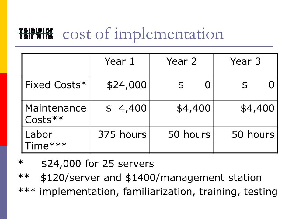 cost of implementation * $24,000 for 25 servers ** $120/server and $1400/management station *** implementation, familiarization, training, testing Year 1Year 2Year 3 Fixed Costs*$24,000$ 0 Maintenance Costs** $ 4,400 Labor Time*** 375 hours50 hours