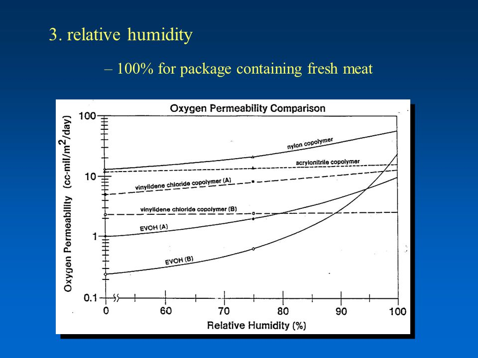 3. relative humidity – 100% for package containing fresh meat