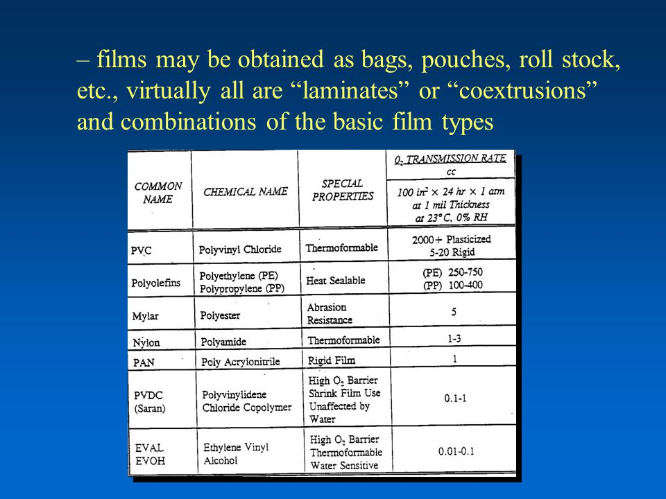 "– films may be obtained as bags, pouches, roll stock, etc., virtually all are ""laminates"" or ""coextrusions"" and combinations of the basic film types"