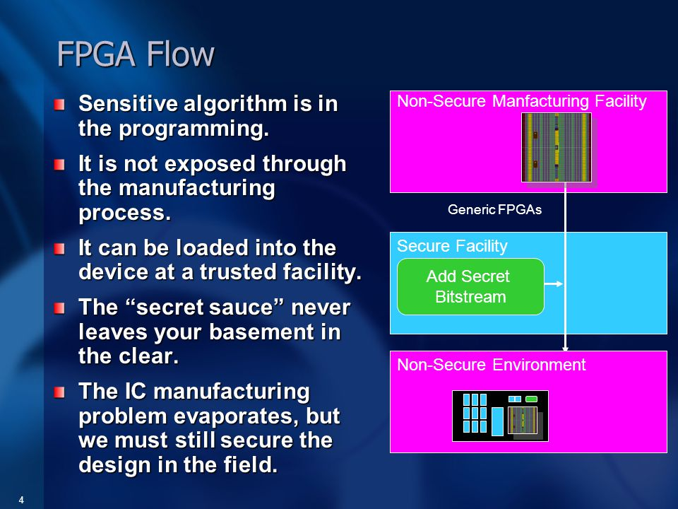 4 FPGA Flow Sensitive algorithm is in the programming.