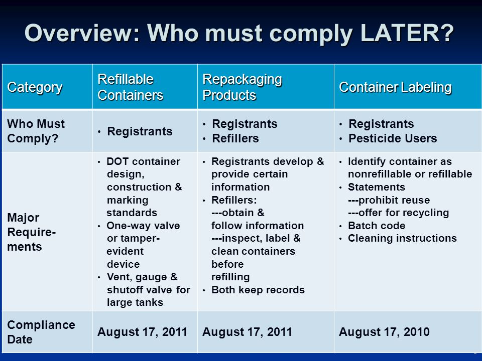 6 6 Overview: Who must comply LATER.