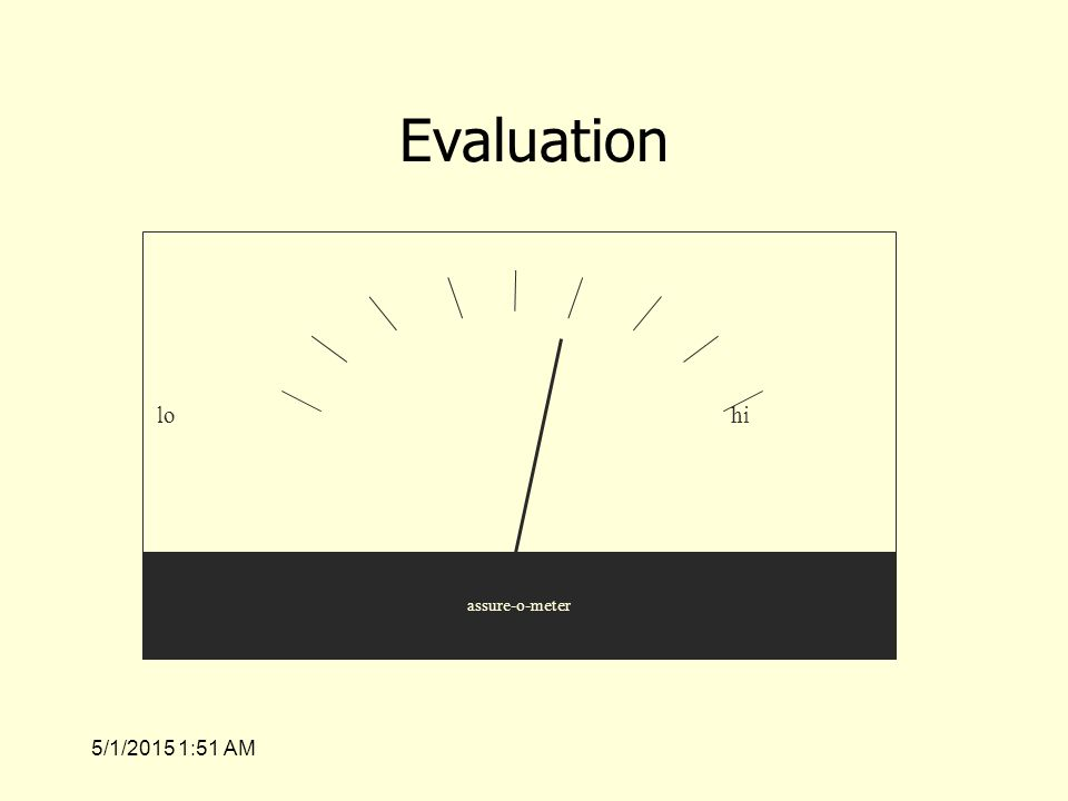 5/1/2015 1:53 AM Evaluation lohi assure-o-meter