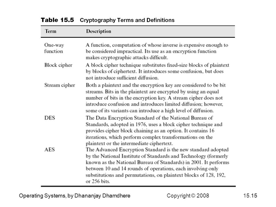 Operating Systems, by Dhananjay Dhamdhere Copyright © 200815.15Operating Systems, by Dhananjay Dhamdhere15