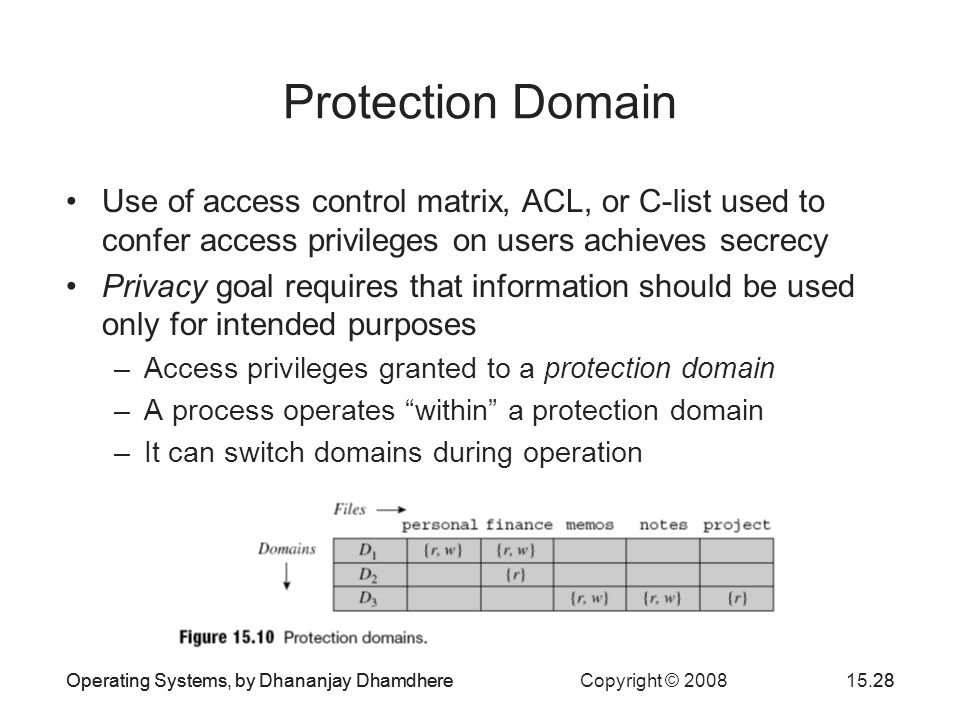 Operating Systems, by Dhananjay Dhamdhere Copyright © 200815.28Operating Systems, by Dhananjay Dhamdhere28 Protection Domain Use of access control matrix, ACL, or C-list used to confer access privileges on users achieves secrecy Privacy goal requires that information should be used only for intended purposes –Access privileges granted to a protection domain –A process operates within a protection domain –It can switch domains during operation